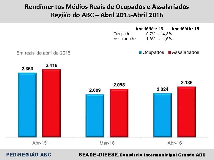 Rendimentos Médios Reais de Ocupados e Assalariados Região do ABC – Abril 2015 -Abril