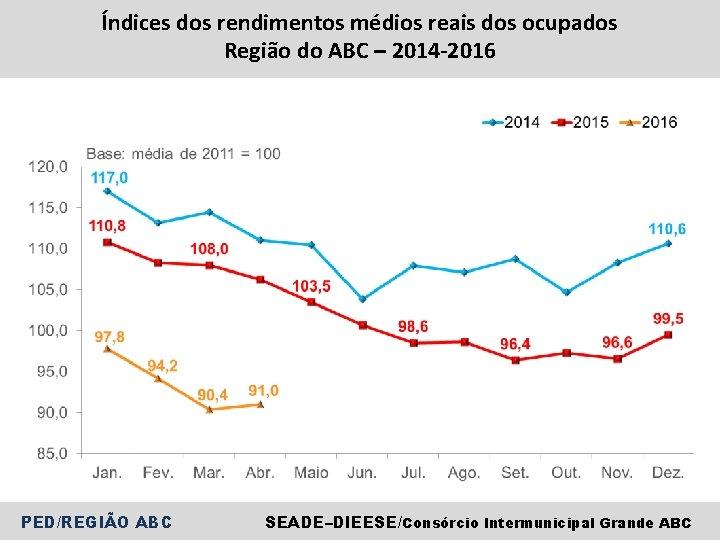 Índices dos rendimentos médios reais dos ocupados Região do ABC – 2014 -2016 PED/REGIÃO