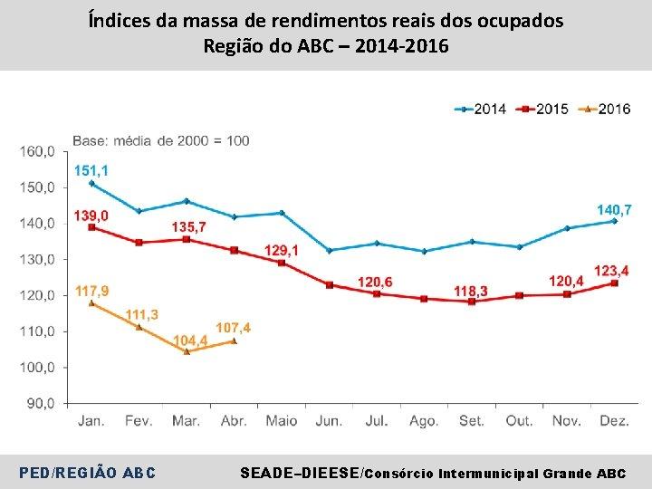 Índices da massa de rendimentos reais dos ocupados Região do ABC – 2014 -2016