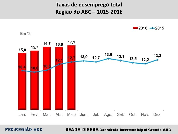 Taxas de desemprego total Região do ABC – 2015 -2016 PED/REGIÃO ABC SEADE–DIEESE/Consórcio Intermunicipal