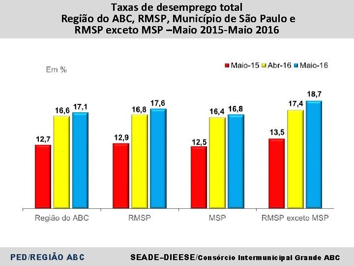 Taxas de desemprego total Região do ABC, RMSP, Município de São Paulo e RMSP