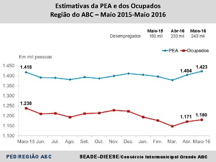 Estimativas da PEA e dos Ocupados Região do ABC – Maio 2015 -Maio 2016