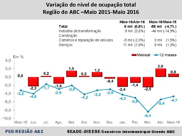 Variação do nível de ocupação total Região do ABC –Maio 2015 -Maio 2016 Total