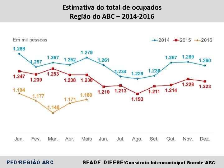 Estimativa do total de ocupados Região do ABC – 2014 -2016 PED/REGIÃO ABC SEADE–DIEESE/Consórcio
