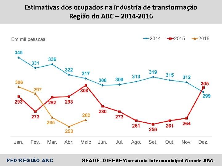 Estimativas dos ocupados na indústria de transformação Região do ABC – 2014 -2016 PED/REGIÃO