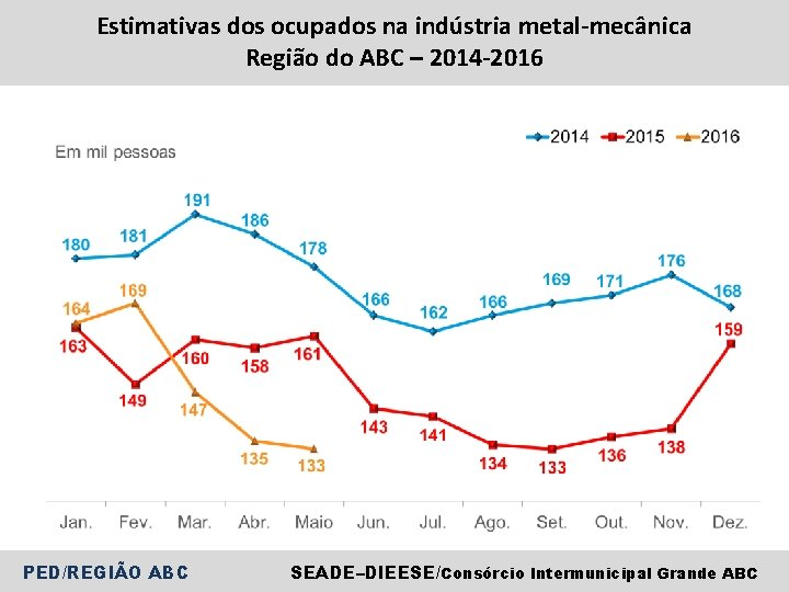 Estimativas dos ocupados na indústria metal-mecânica Região do ABC – 2014 -2016 PED/REGIÃO ABC