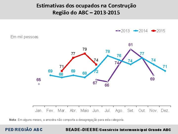 Estimativas dos ocupados na Construção Região do ABC – 2013 -2015 2013 2014 2015