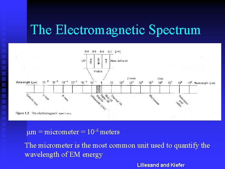 The Electromagnetic Spectrum μm = micrometer = 10 -6 meters The micrometer is the