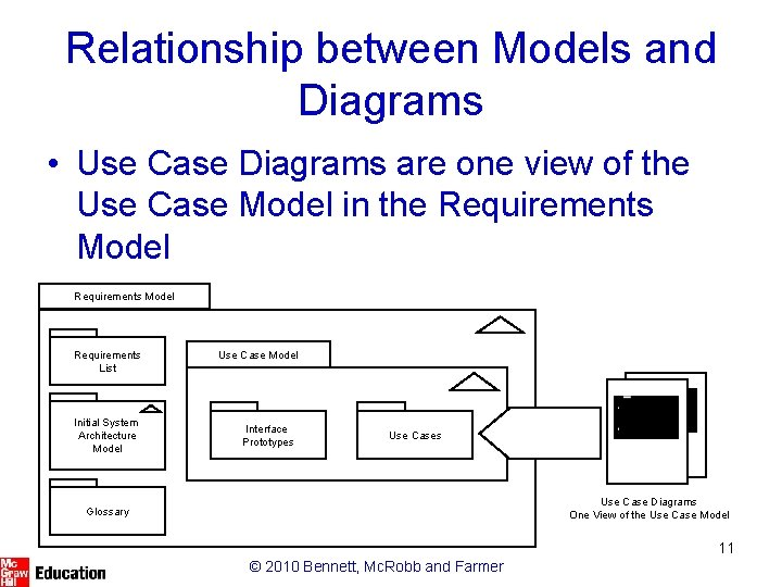 Relationship between Models and Diagrams • Use Case Diagrams are one view of the