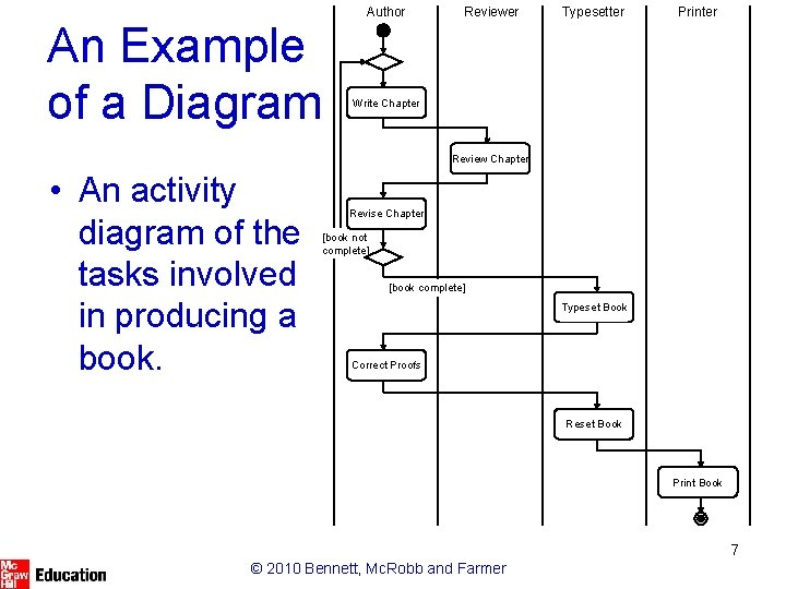 An Example of a Diagram Author Reviewer Typesetter Printer Write Chapter Review Chapter •