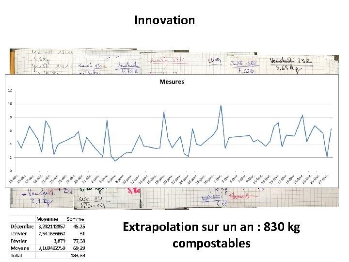 Innovation Extrapolation sur un an : 830 kg compostables