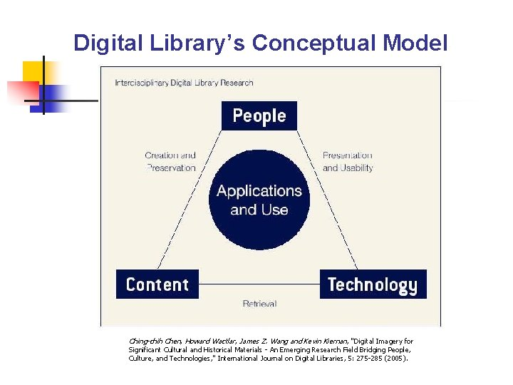 Digital Library's Conceptual Model Ching-chih Chen, Howard Wactlar, James Z. Wang and Kevin Kiernan,