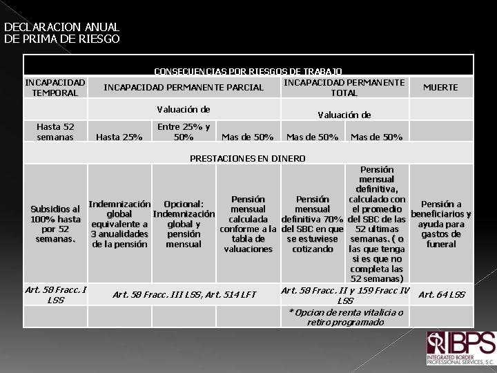 DECLARACION ANUAL DE PRIMA DE RIESGO INCAPACIDAD TEMPORAL CONSECUENCIAS POR RIESGOS DE TRABAJO INCAPACIDAD