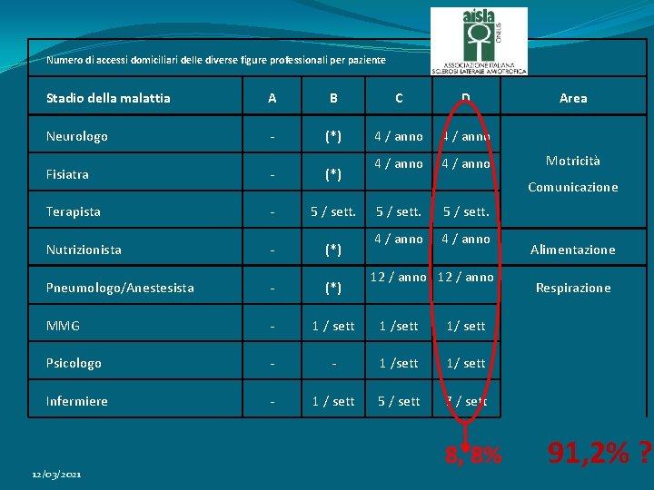 Numero di accessi domiciliari delle diverse figure professionali per paziente Stadio della malattia A