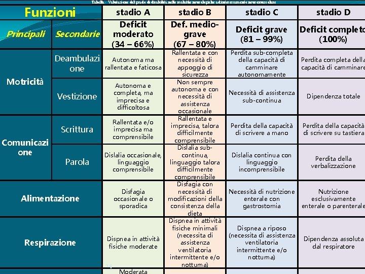Funzioni Principali Tabella - Valutazione del grado di disabilità nelle malattie neurologiche ad interessamento