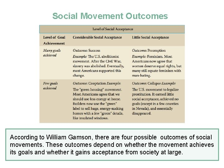 Social Movement Outcomes According to William Gamson, there are four possible outcomes of social