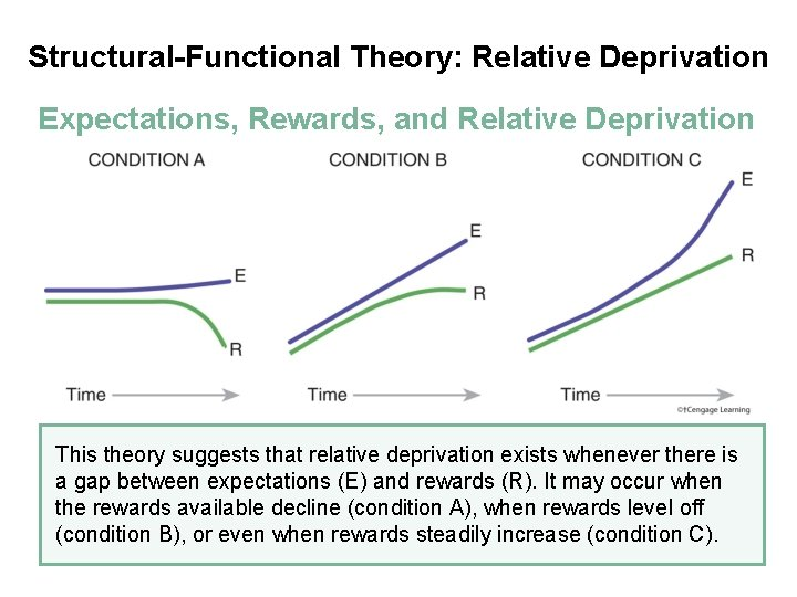Structural-Functional Theory: Relative Deprivation Expectations, Rewards, and Relative Deprivation This theory suggests that relative