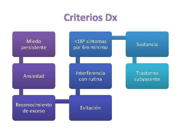 Criterios Dx Miedo persistente <18ª síntomas por 6 m mínimo Sustancia Ansiedad Interferencia con