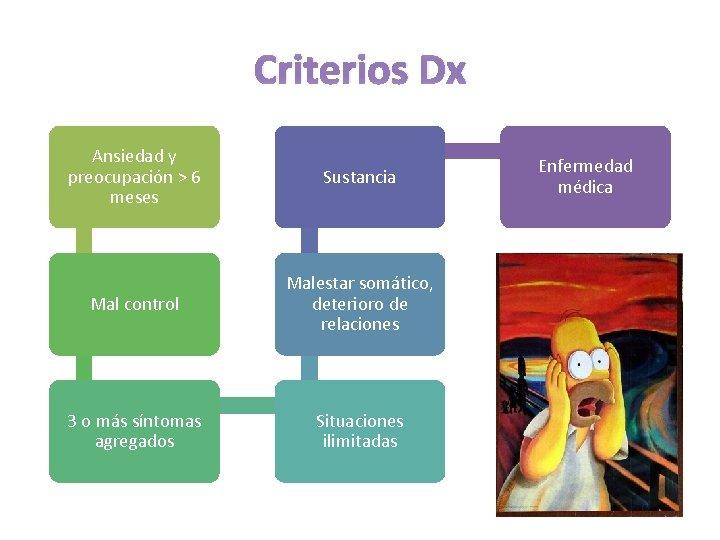Criterios Dx Ansiedad y preocupación > 6 meses Sustancia Mal control Malestar somático, deterioro