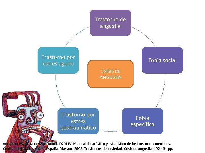 Trastorno de angustia Trastorno por estrés agudo Fobia social CRISIS DE ANGUSTIA Trastorno por