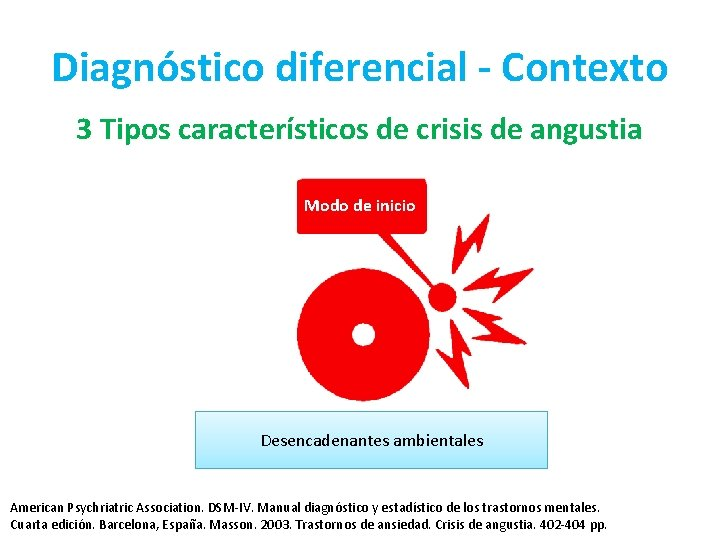 Diagnóstico diferencial - Contexto 3 Tipos característicos de crisis de angustia Modo de inicio