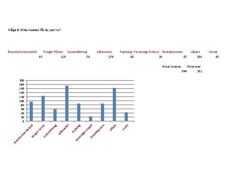 Fråga 4. Vilka insatser får du just nu? Boende/boendestöd Pengar FK/soc Sysselsättning 97 126