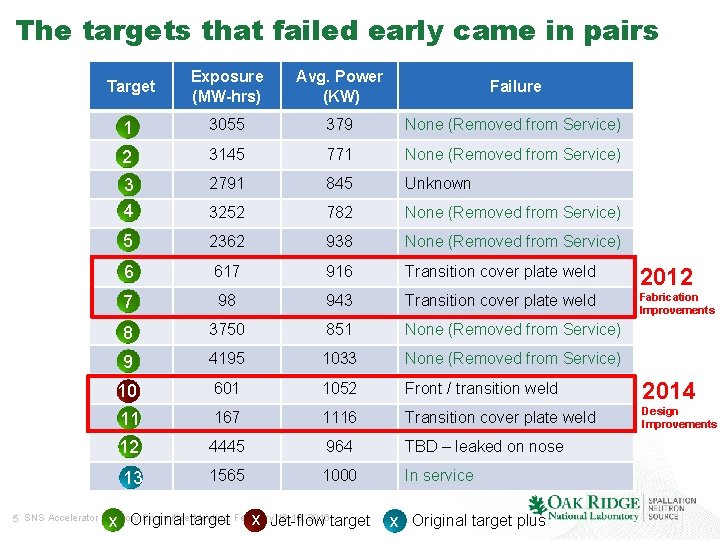 The targets that failed early came in pairs Target Exposure (MW-hrs) Avg. Power (KW)