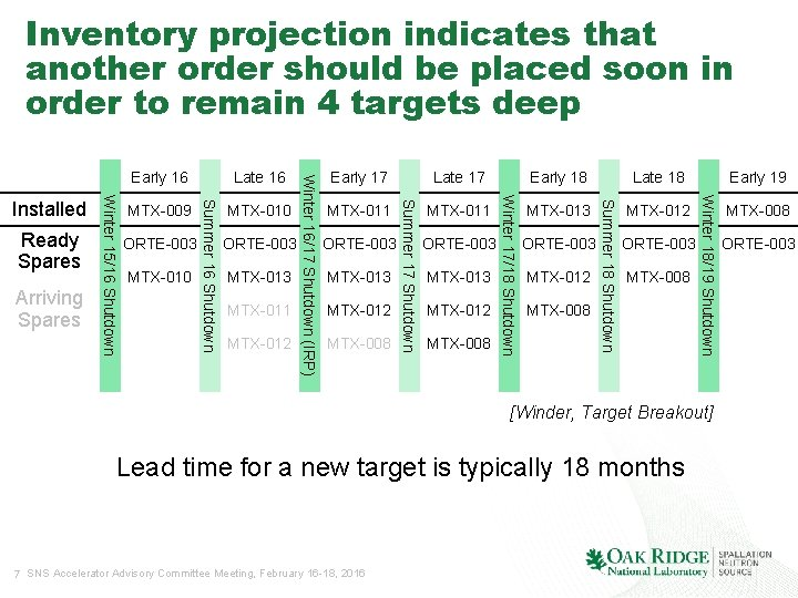 Inventory projection indicates that another order should be placed soon in order to remain