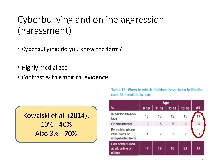 Cyberbullying and online aggression (harassment) • Cyberbullying: do you know the term? • Highly