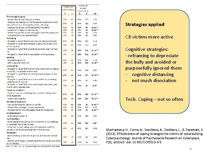 Strategies applied CB victims more active Cognitive strategies: - reframing to depreciate the bully