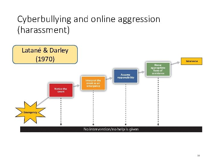 Cyberbullying and online aggression (harassment) Latané & Darley (1970) 38