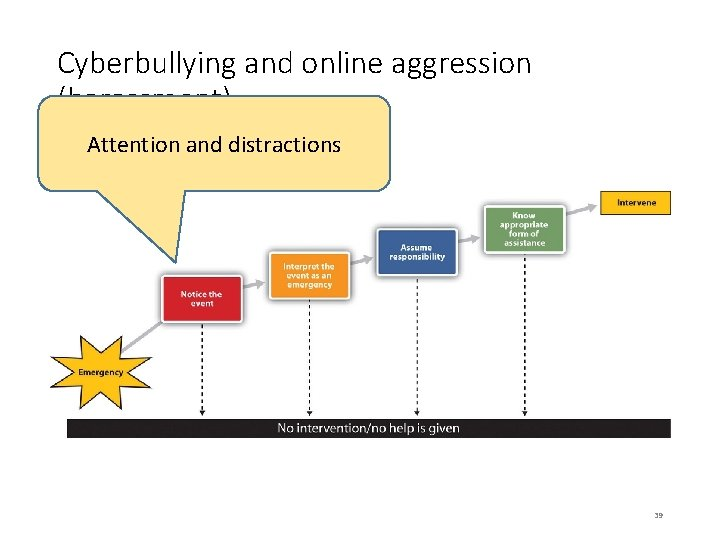 Cyberbullying and online aggression (harassment) Attention and distractions 39