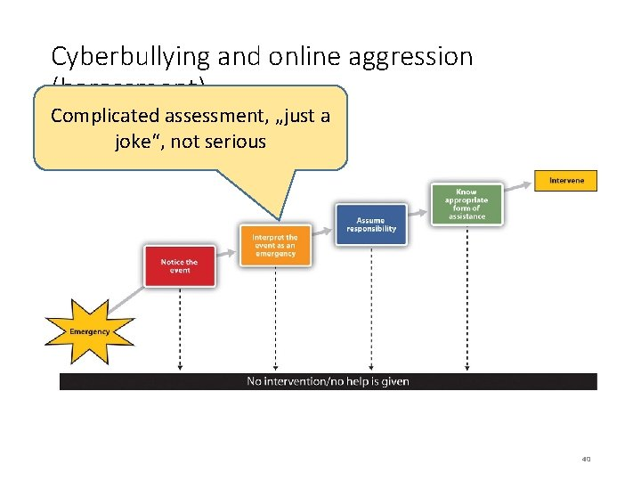 """Cyberbullying and online aggression (harassment) Complicated assessment, """"just a joke"""", not serious 40"""