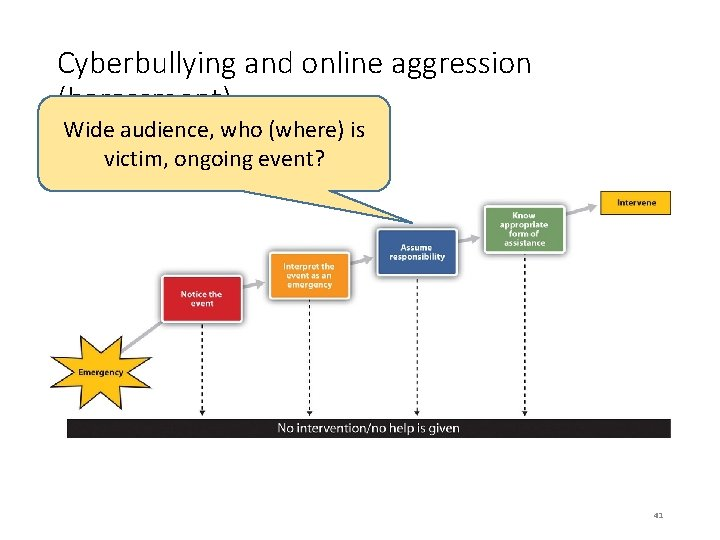 Cyberbullying and online aggression (harassment) Wide audience, who (where) is victim, ongoing event? 41