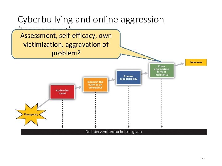 Cyberbullying and online aggression (harassment) Assessment, self-efficacy, own victimization, aggravation of problem? 42