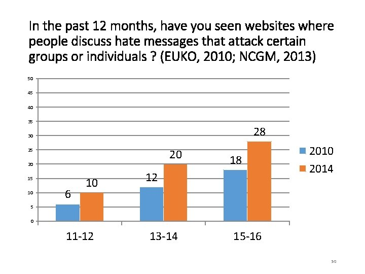 In the past 12 months, have you seen websites where people discuss hate messages