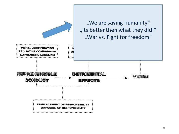 """""""We are saving humanity"""" """"Its better then what they did!"""" """"War vs. Fight for"""