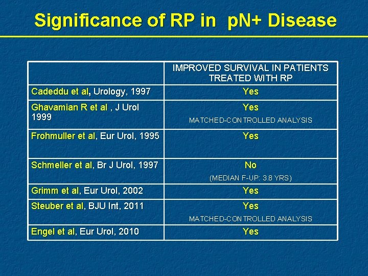 Significance of RP in p. N+ Disease Cadeddu et al, Urology, 1997 Ghavamian R