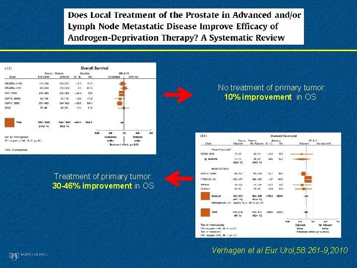 No treatment of primary tumor: 10% improvement in OS Treatment of primary tumor: 30