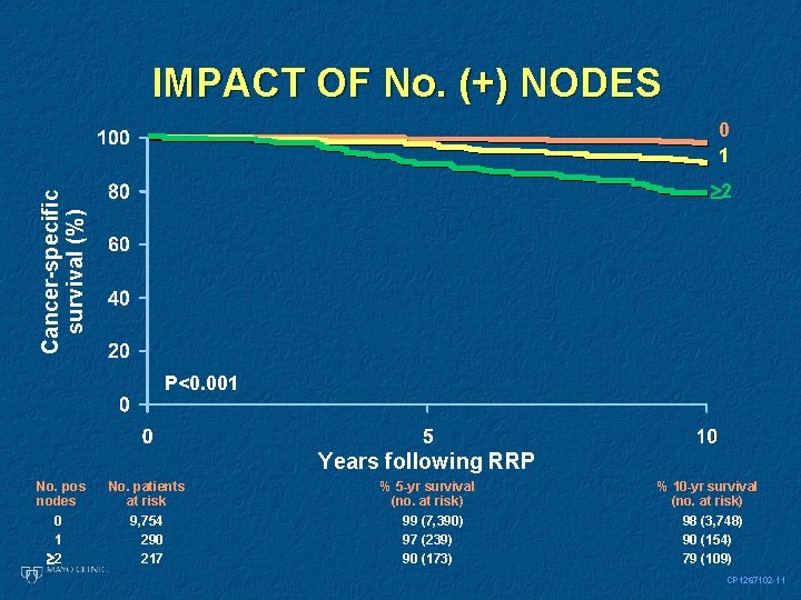 IMPACT OF No. (+) NODES 0 1 Cancer-specific survival (%) 2 P<0. 001 Years