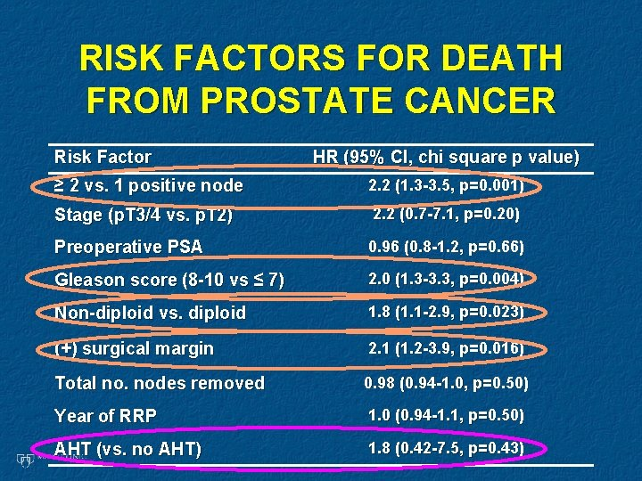 RISK FACTORS FOR DEATH FROM PROSTATE CANCER Risk Factor HR (95% CI, chi square