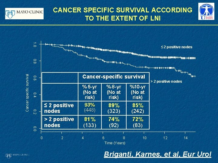 CANCER SPECIFIC SURVIVAL ACCORDING TO THE EXTENT OF LNI 1. 0 ≤ 2 positive