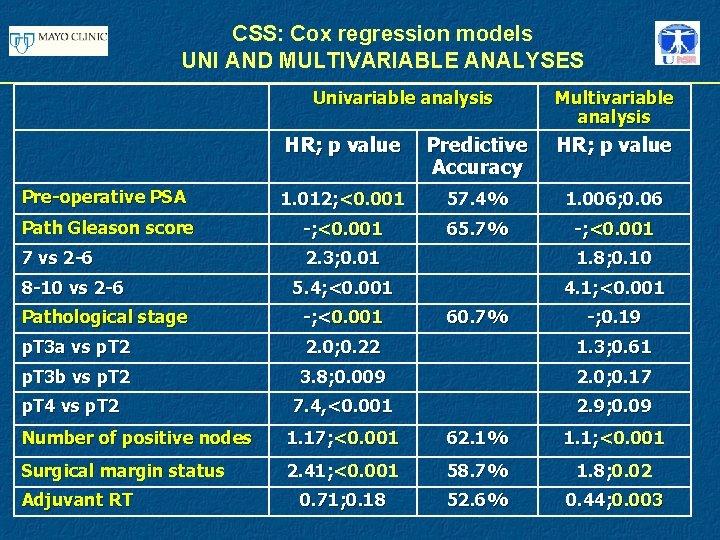 CSS: Cox regression models UNI AND MULTIVARIABLE ANALYSES Univariable analysis Multivariable analysis HR; p