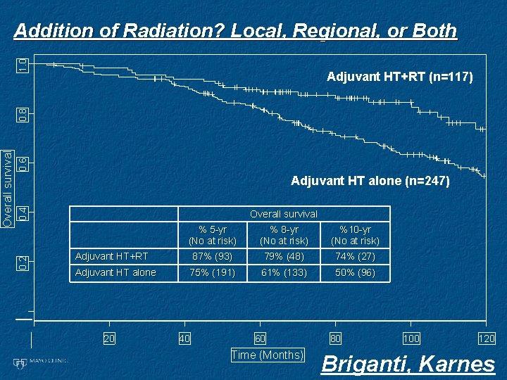 1. 0 Addition of Radiation? Local, Regional, or Both 0. 6 0. 4 Adjuvant