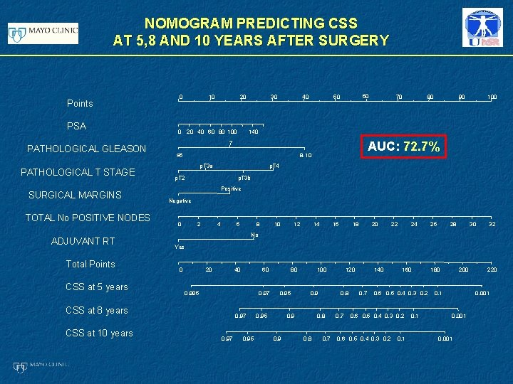 NOMOGRAM PREDICTING CSS AT 5, 8 AND 10 YEARS AFTER SURGERY Points PSA PATHOLOGICAL