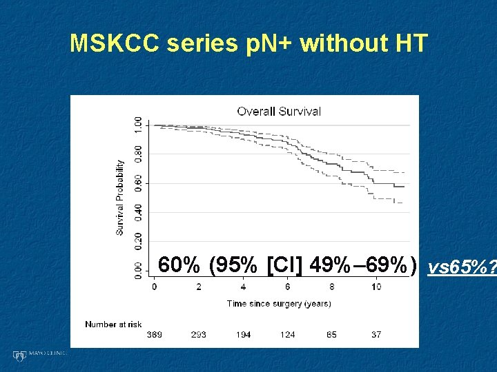 MSKCC series p. N+ without HT 60% (95% [CI] 49%– 69%) vs 65%?