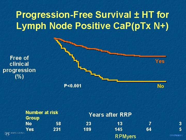 Progression-Free Survival ± HT for Lymph Node Positive Ca. P(p. Tx N+) Free of