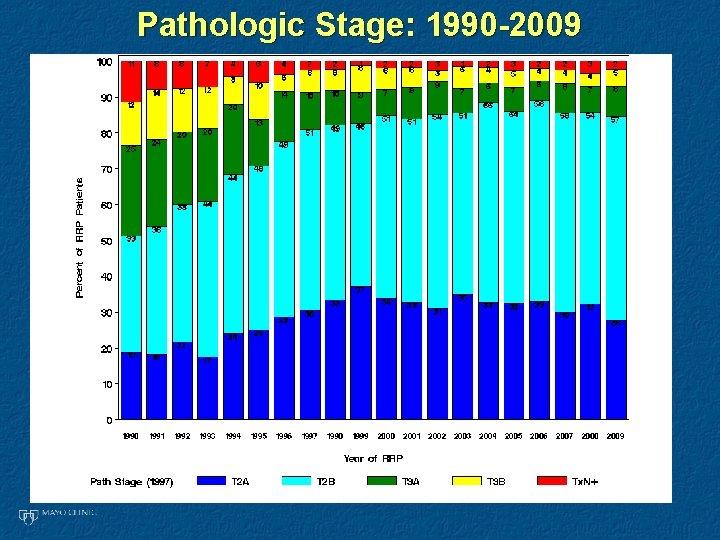 Pathologic Stage: 1990 -2009
