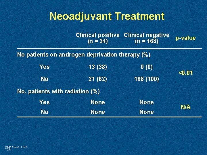 Neoadjuvant Treatment Clinical positive Clinical negative (n = 34) (n = 168) p-value No