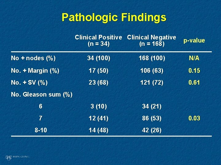 Pathologic Findings Clinical Positive Clinical Negative (n = 34) (n = 168) p-value No